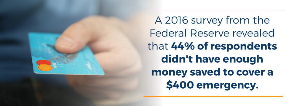 2016 study showed 44% of respondents didn't have enough money saved to cover a $400 emergency