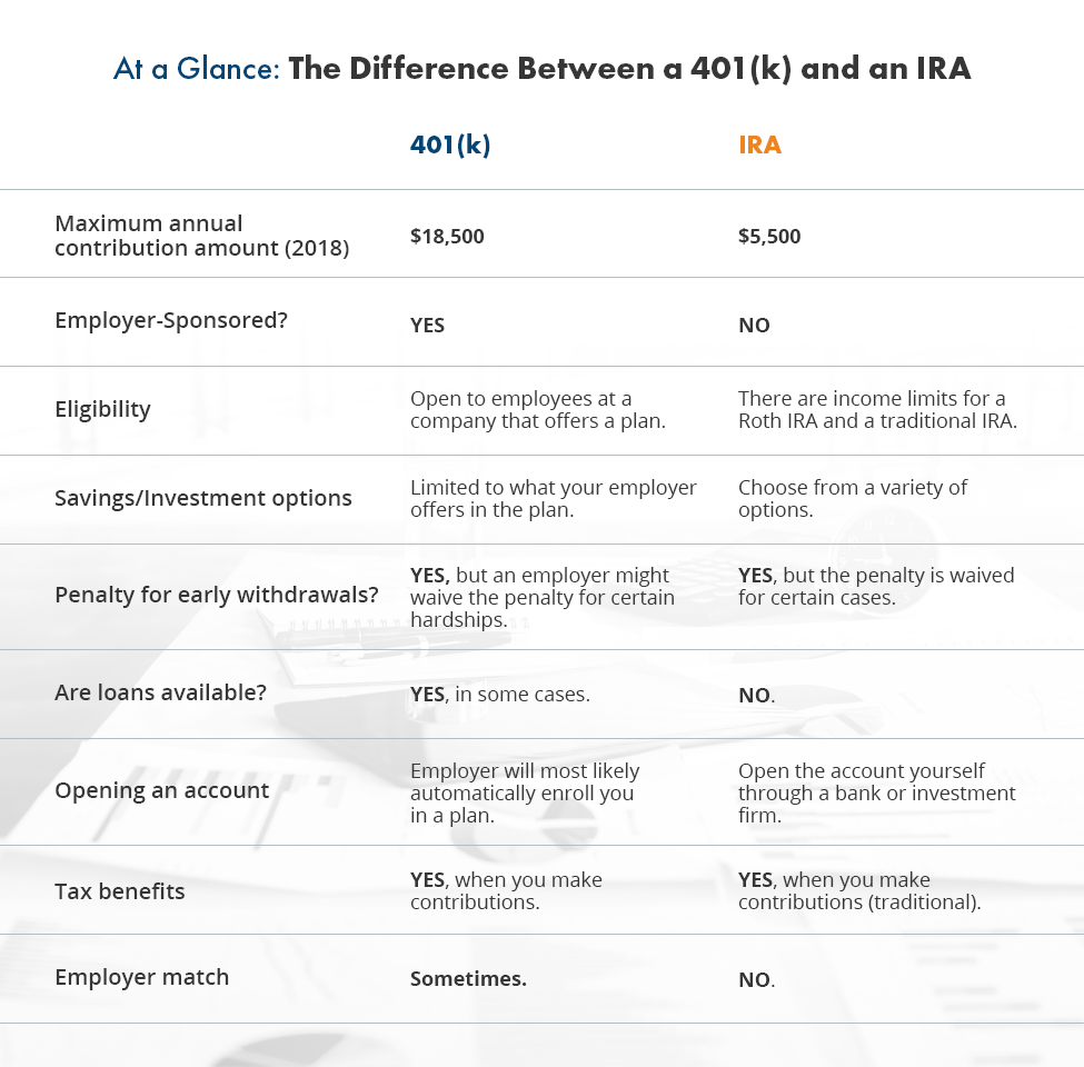Difference Between A 401k And An Ira